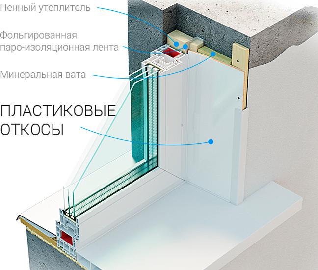 Внутренняя отделка откосов пластиковых окон 200
